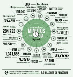 Redes sociales infografía